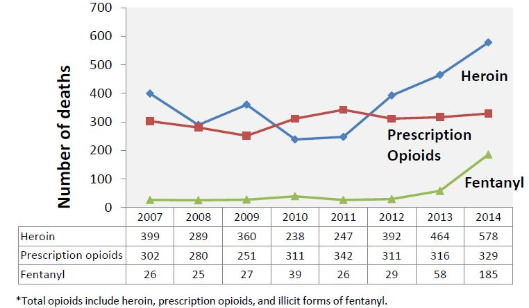 Opioid deaths in Maryland